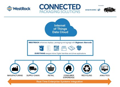 Connected Packaging Solution Launched By WestRock, EVRYTHNG And Digimarc